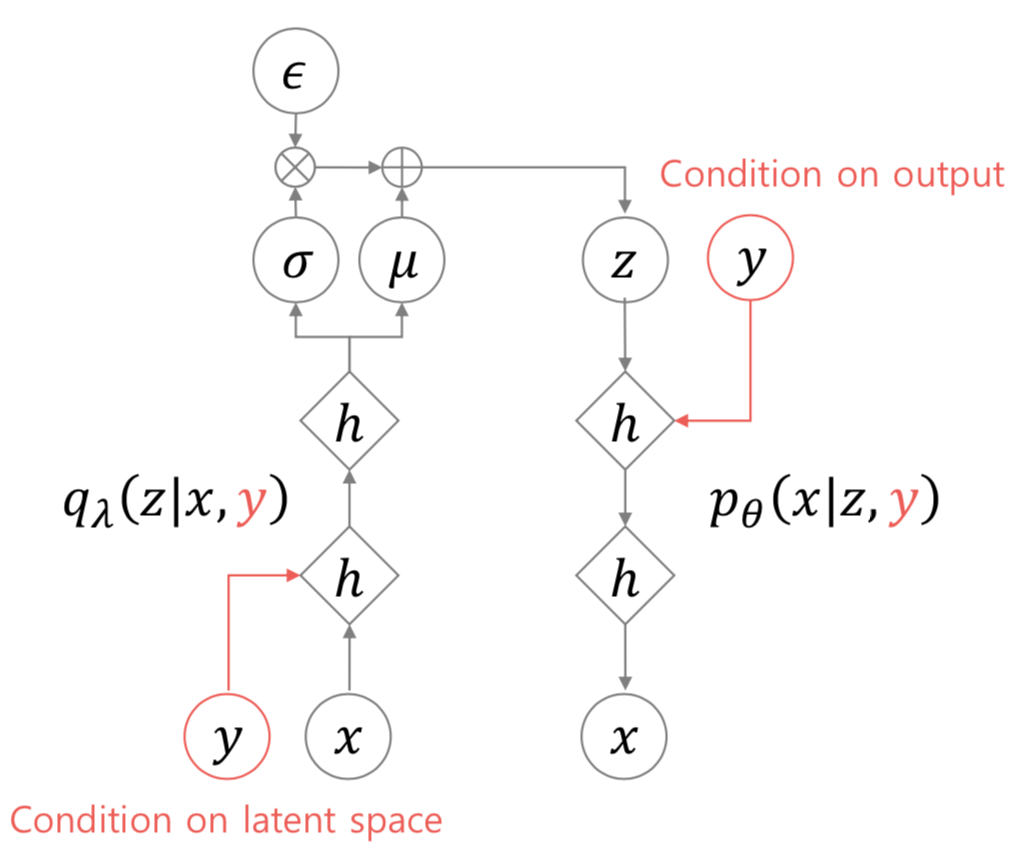 Conditional Variational Autoencoders